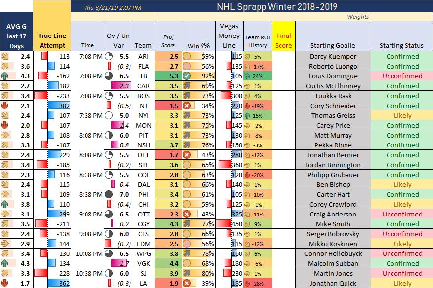 NHL Prediction Thursday March 21st, 2019 – Ken Braverman